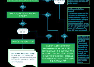 Zero rated VAT decision tree