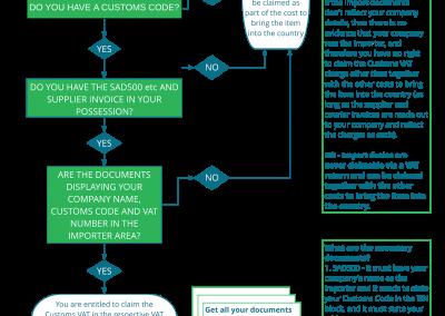 Customs VAT decision tree